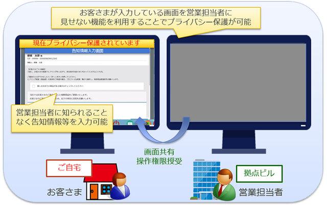 図2:プライバシー保護機能をオンにしたときのイメージ
