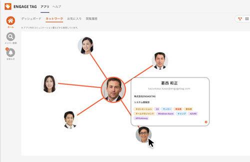 図2:ネットワーク可視化のイメージ