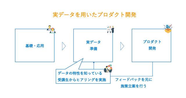 図1:研修のイメージ