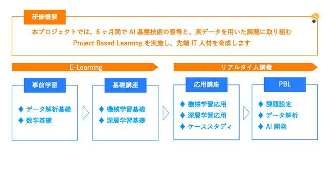 図2:研修の概要