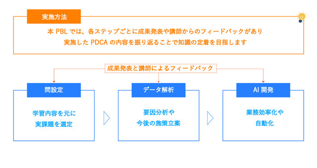 図3:研修ではPDCAを繰り返して理解度を深める