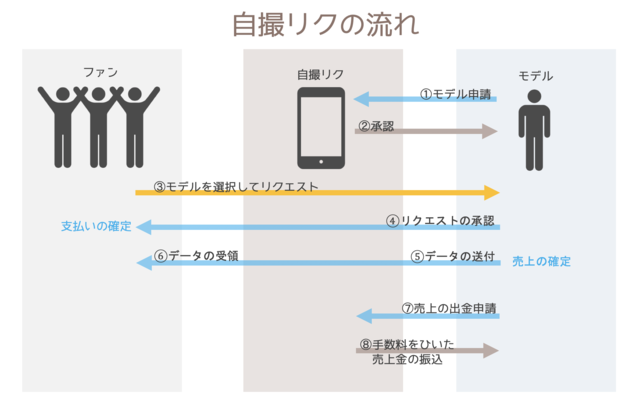 図1:「自撮リク」サービスの概要