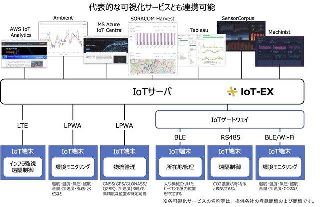 図1:事業者向けIoTデータ可視化サービスのイメージ