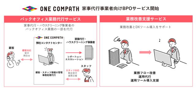 図1:運営支援サービス(BPOサービス)の概要