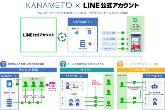 図2:KANAMETO×LINE公式アカウント