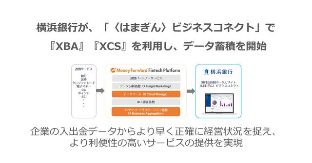 図1:XBAとXCSの利用イメージ