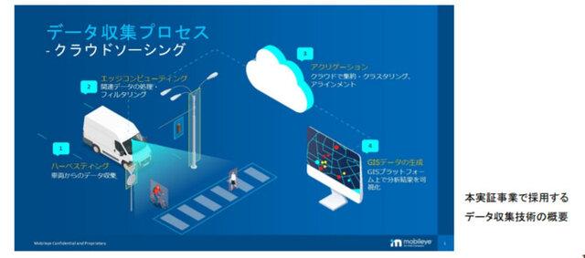 図1:日本工営の実証事業で採用するデータ収集技術の概要