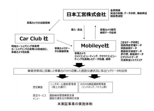 図2:日本工営の実証事業の実施体制
