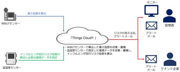 図3:「DPL新富士Ⅱ」物流施設内「倉庫環境監視IoT...