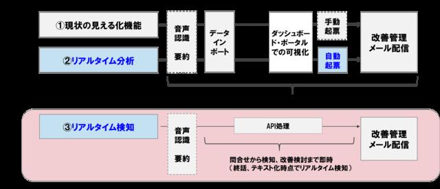 図1:リアルタイム検知機能のイメージ