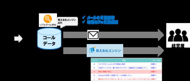 図2:コールシステムとAPIで連携したときのリアルタイ...