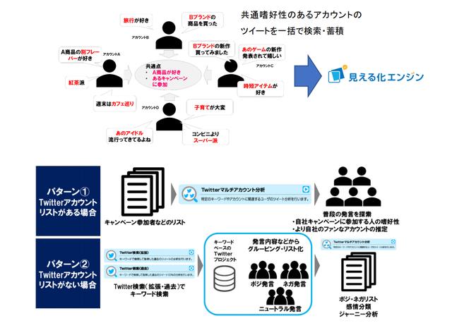 図3:マルチアカウント分析機能のイメージ