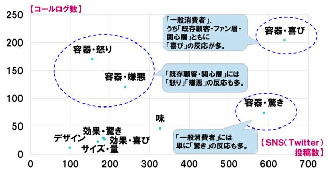 図4:データマージ機能の活用例(異なる顧客の声を複合的...