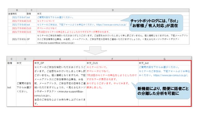 図5:データマージ機能の活用例(チャットボットログの話...