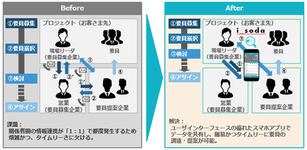 図1:「i_soda」を導入した業務フローイメージ
