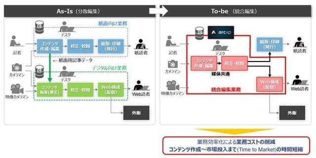 図1:「Arc XP」導入のイメージ