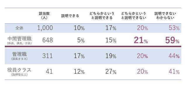 図5:DXとデジタル化の違いを説明できますか(役職別)