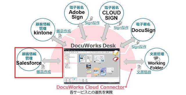 図1:DocuWorks Cloud Connecto...