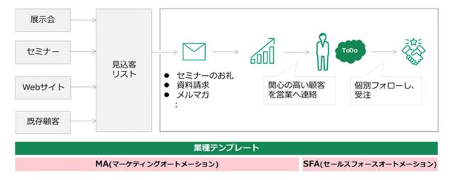 図2:業種別エントリーパック提供イメージ