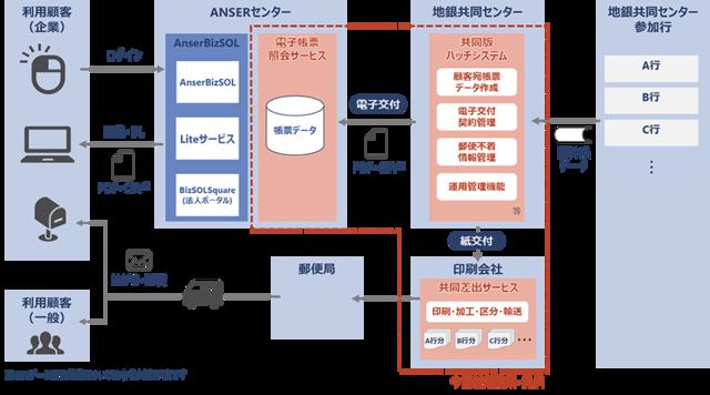 図1:「電子帳票照会サービス」および「共同差出サービス...