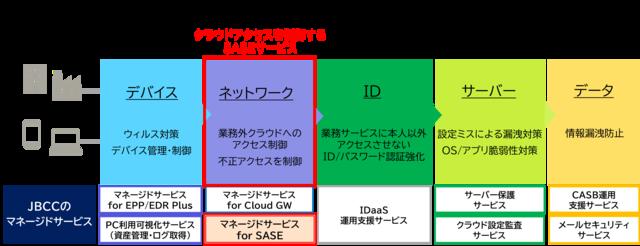 図2:JBCCのセキュリティサービス全体像