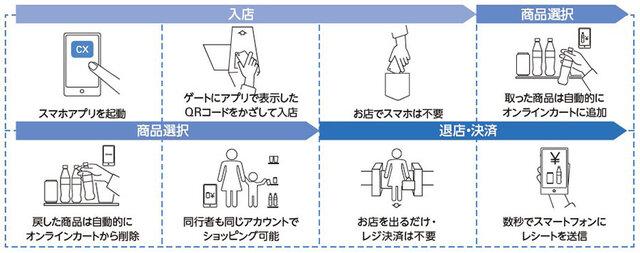 図1:店舗の利用方法