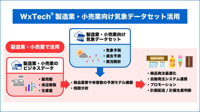 図1:WxTechサービス製造業・小売業向けデータセット