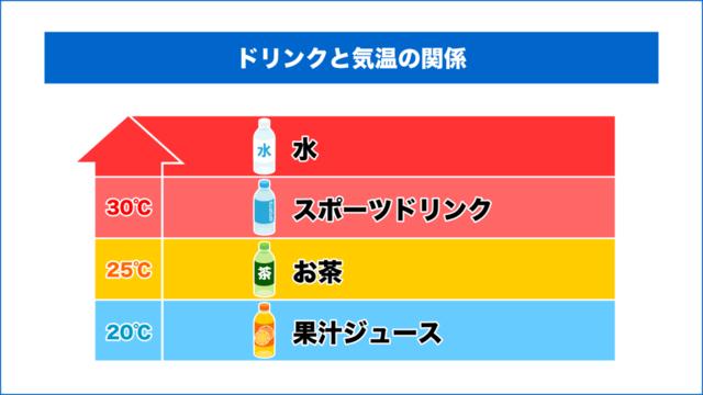 図3:ドリンクの売れ筋と気温の関係