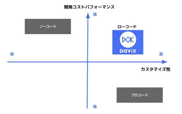 図1:ローコード開発ツール「Davix」