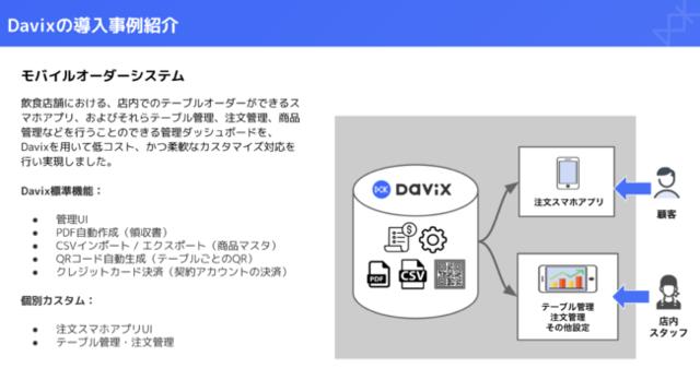 図3:「Davix」の導入事例