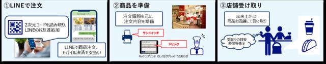 図1:モバイルオーダーサービスによる注文から商品受け取...