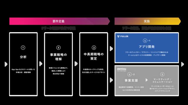図1:「アプリ戦略パートナープロジェクト」における基本...