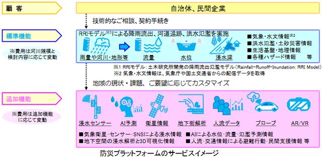 図1:防災プラットフォームの概要