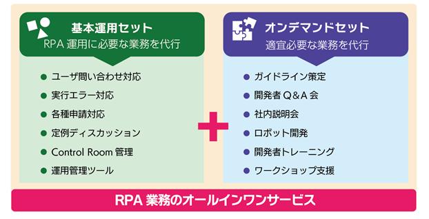 図2:「RPA業務支援BPOサービス」のメニュー構成