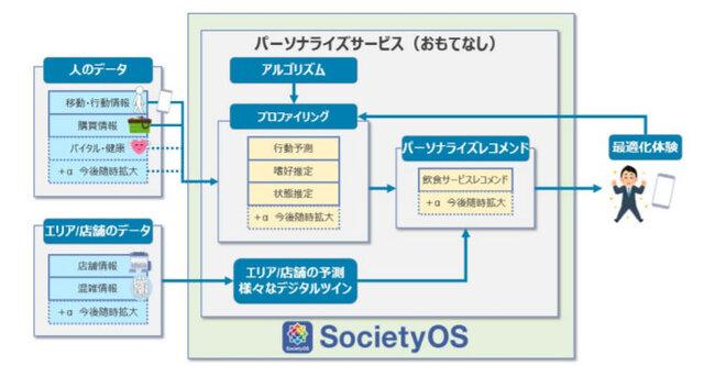 図3:パーソラナライズサービス実証イメージ