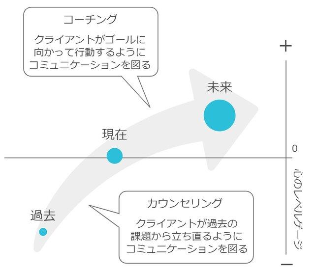 図1:Weekaraのカウンセリングイメージ