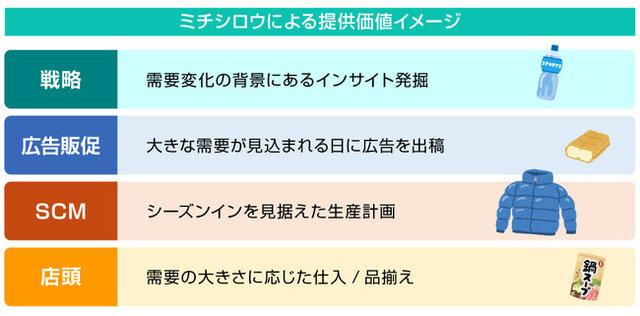 図1:「ミチシロウ」活用領域と提供できる価値