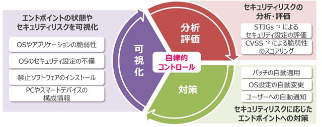 図1:ポスチャマネジメントの3つのステップ