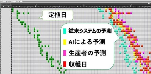 図2:ガントチャートを使って予測日と実績を表示可能