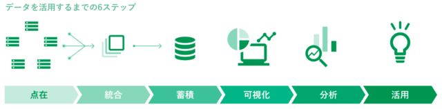 図1:データを活用するまでの6つのステップ