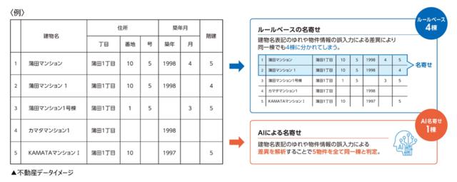 図1:データを名寄せして同一棟と判定するイメージ