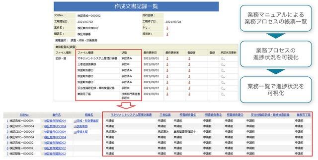 図1:SmartDBで実現した業務の例