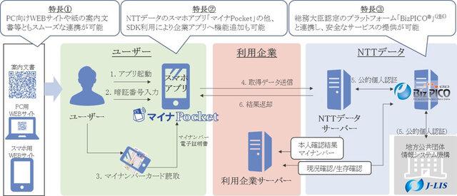 図1:マイナPocketによる本人確認・マイナンバー取...
