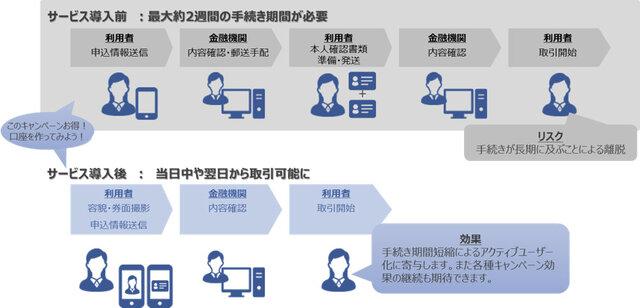 図2:金融機関における口座開設フロー(サービス導入前/...