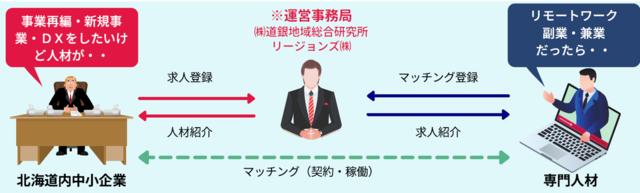 図1:マッチング事業の概要