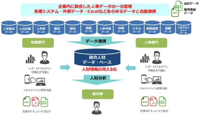 図1:データベースによる人事情報を一元管理するイメージ