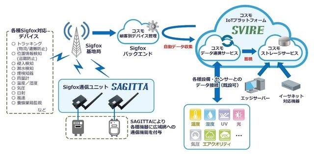 図1:汎用IoTプラットフォーム「SVIRE」の概要