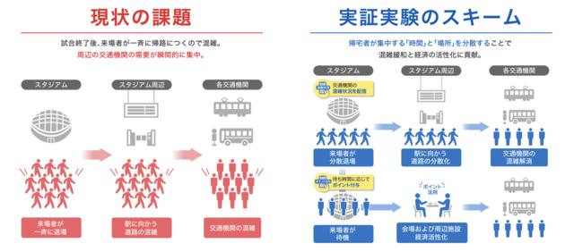図1:現状の課題と実証実験の概要イメージ