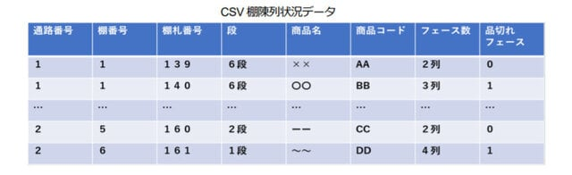 図2:RASFOR「棚割実態把握機能」のCSV棚陳列状...