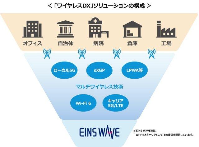図1:「ワイヤレスDX」ソリューションの構成